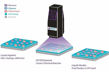 Uv Led Curing Technology Fw