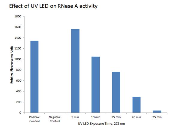 Effect-of-UV-LED-on-RNaseA-Chart3.jpg#asset:23397