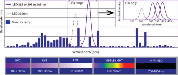 LED UV e a distribuição espectral de mercúrio